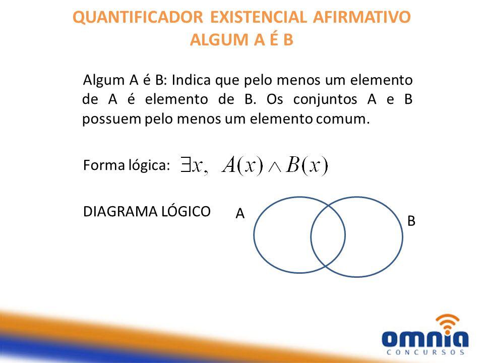 QUANTIFICADOR EXISTENCIAL AFIRMATIVO ALGUM A É B