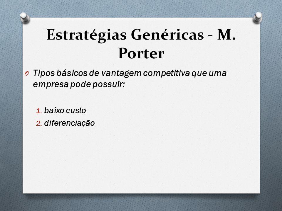 Estratégias Genéricas - M. Porter