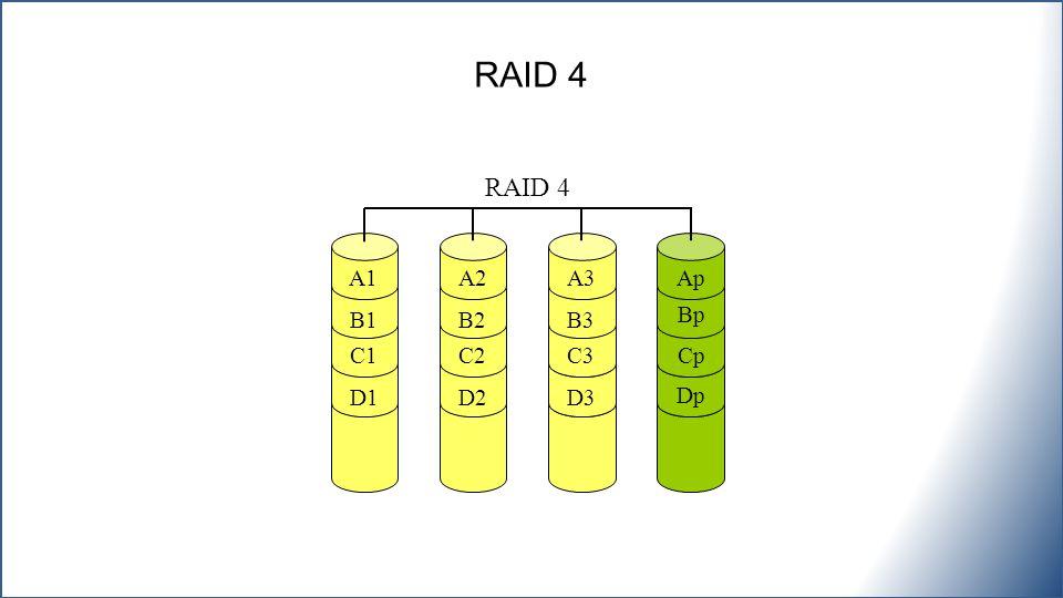 RAID 4 RAID 4 A1 A2 A3 Ap B1 B2 B3 Bp C1 C2 C3 Cp D1 D2 D3 Dp