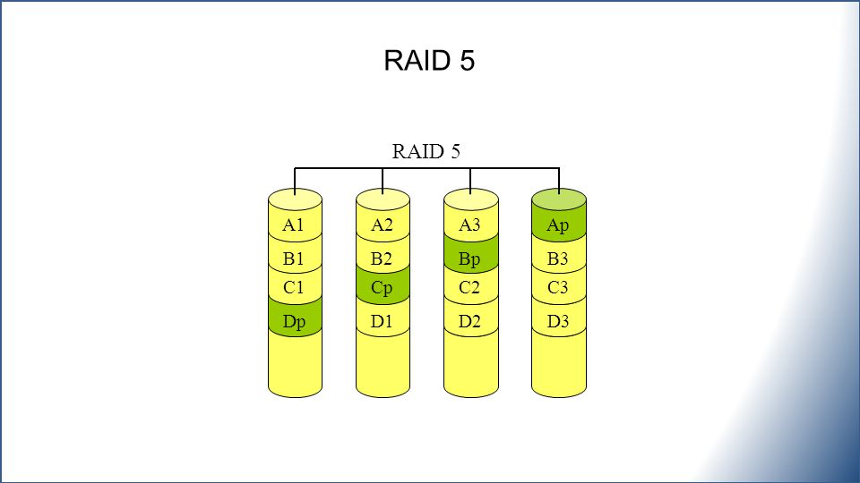 RAID 5 RAID 5 A1 A2 A3 Ap B1 B2 Bp B3 C1 Cp C2 C3 Dp D1 D2 D3