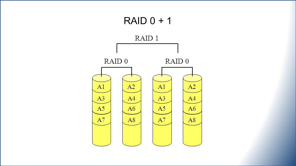 RAID 0 + 1 RAID 1 RAID 0 RAID 0 A1 A2 A1 A2 A3 A4 A3 A4 A5 A6 A5 A6 A7