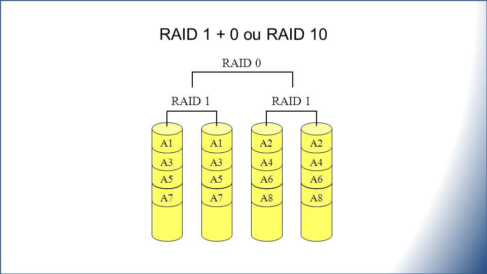 RAID 1 + 0 ou RAID 10 RAID 0 RAID 1 RAID 1 A1 A1 A2 A2 A3 A3 A4 A4 A5