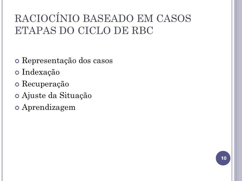 RACIOCÍNIO BASEADO EM CASOS ETAPAS DO CICLO DE RBC