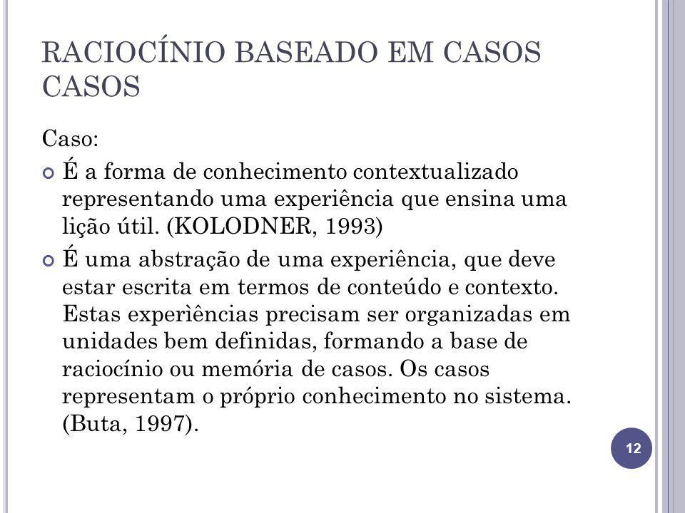 RACIOCÍNIO BASEADO EM CASOS CASOS