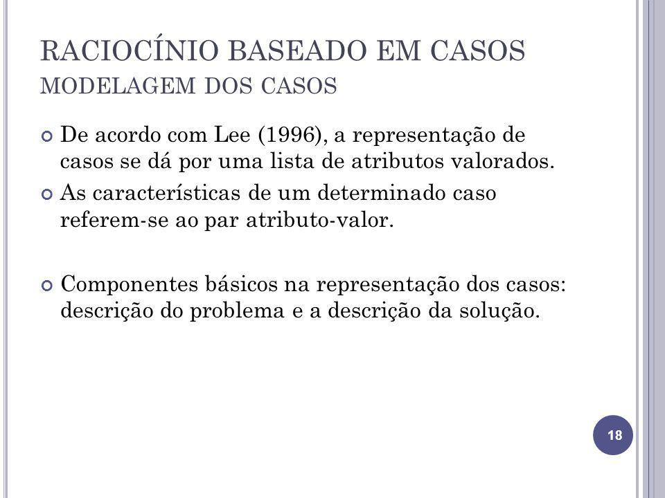 RACIOCÍNIO BASEADO EM CASOS modelagem dos casos