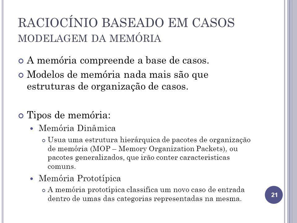 RACIOCÍNIO BASEADO EM CASOS modelagem da memória