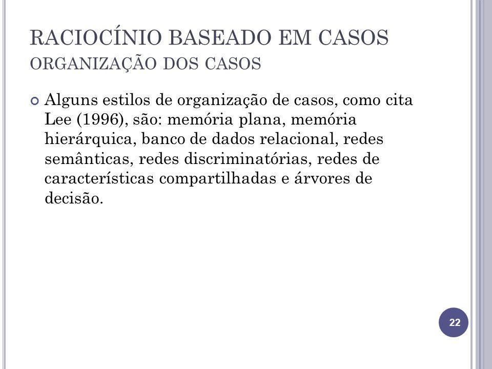 RACIOCÍNIO BASEADO EM CASOS organização dos casos