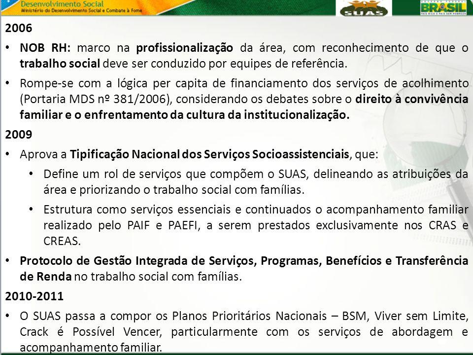 2006 NOB RH: marco na profissionalização da área, com reconhecimento de que o trabalho social deve ser conduzido por equipes de referência.
