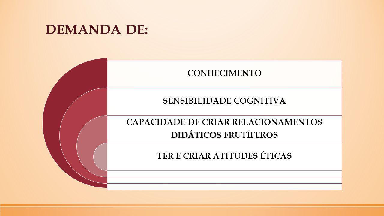 DEMANDA DE: CONHECIMENTO SENSIBILIDADE COGNITIVA