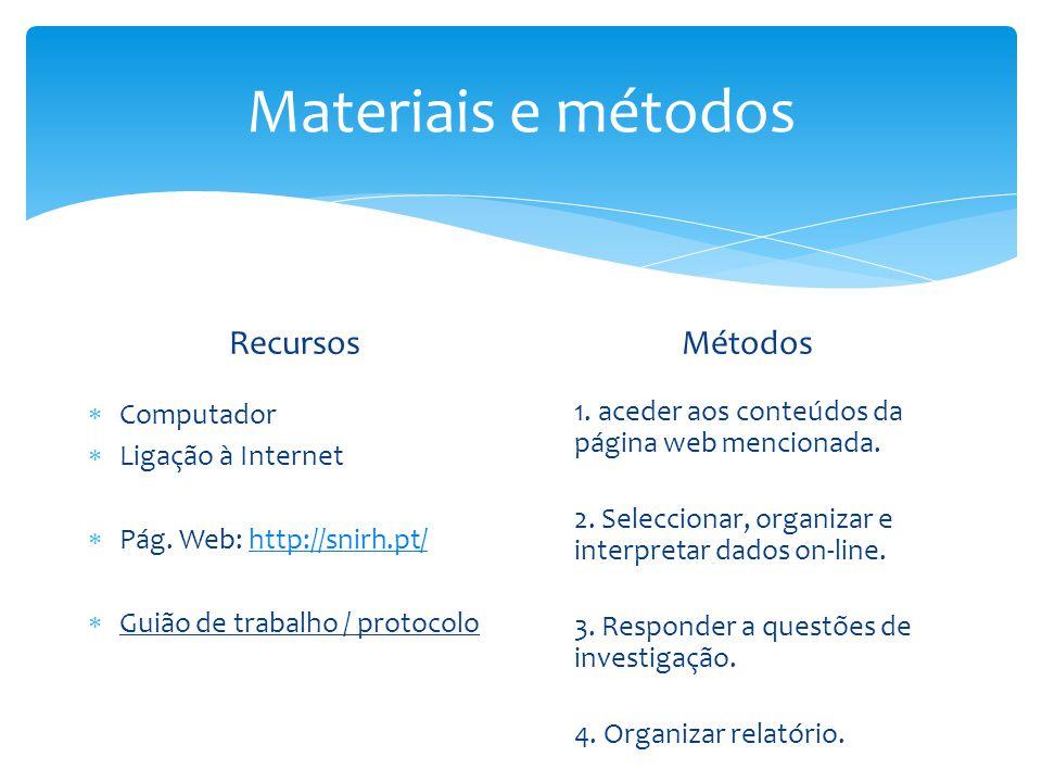 Materiais e métodos Recursos Métodos Computador Ligação à Internet