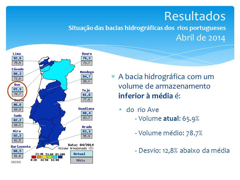 Resultados Situação das bacias hidrográficas dos rios portugueses Abril de 2014