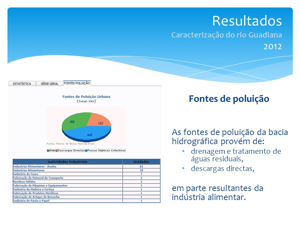 Resultados Caracterização do rio Guadiana 2012