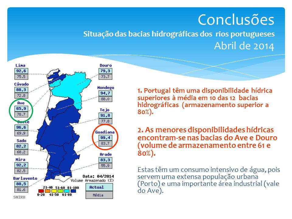 Conclusões Situação das bacias hidrográficas dos rios portugueses Abril de 2014