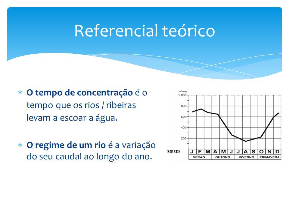 Referencial teórico O tempo de concentração é o tempo que os rios / ribeiras levam a escoar a água.