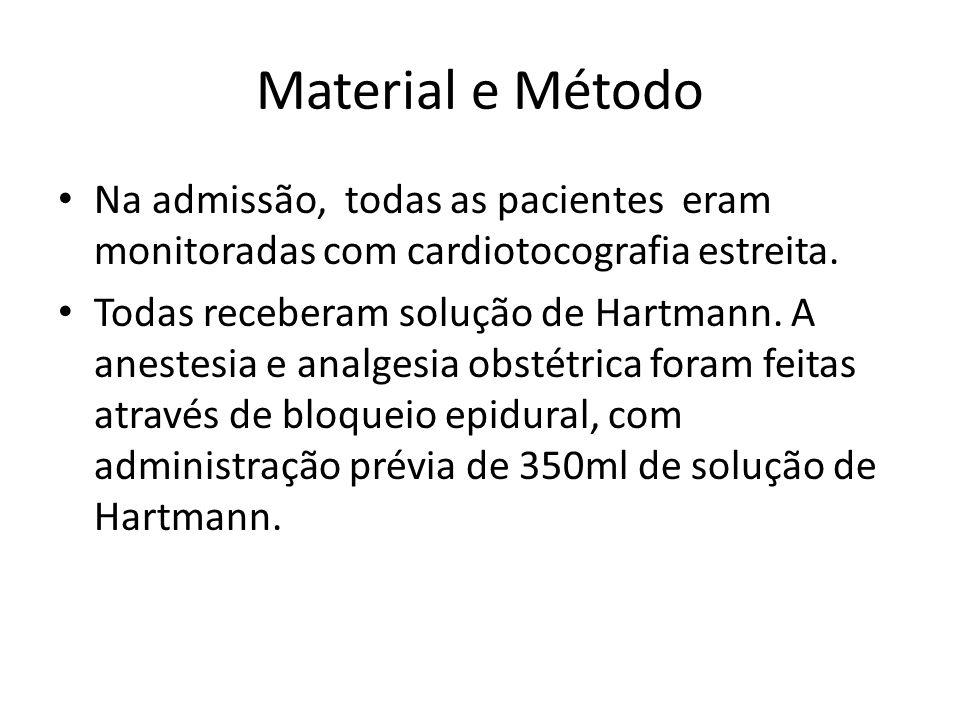 Material e Método Na admissão, todas as pacientes eram monitoradas com cardiotocografia estreita.