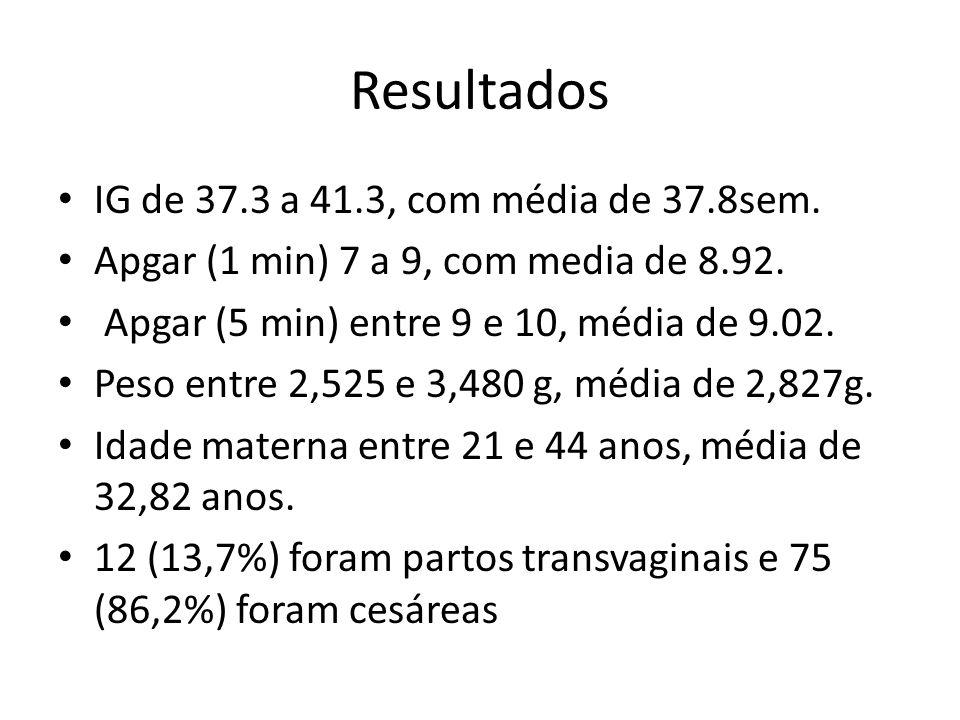 Resultados IG de 37.3 a 41.3, com média de 37.8sem.