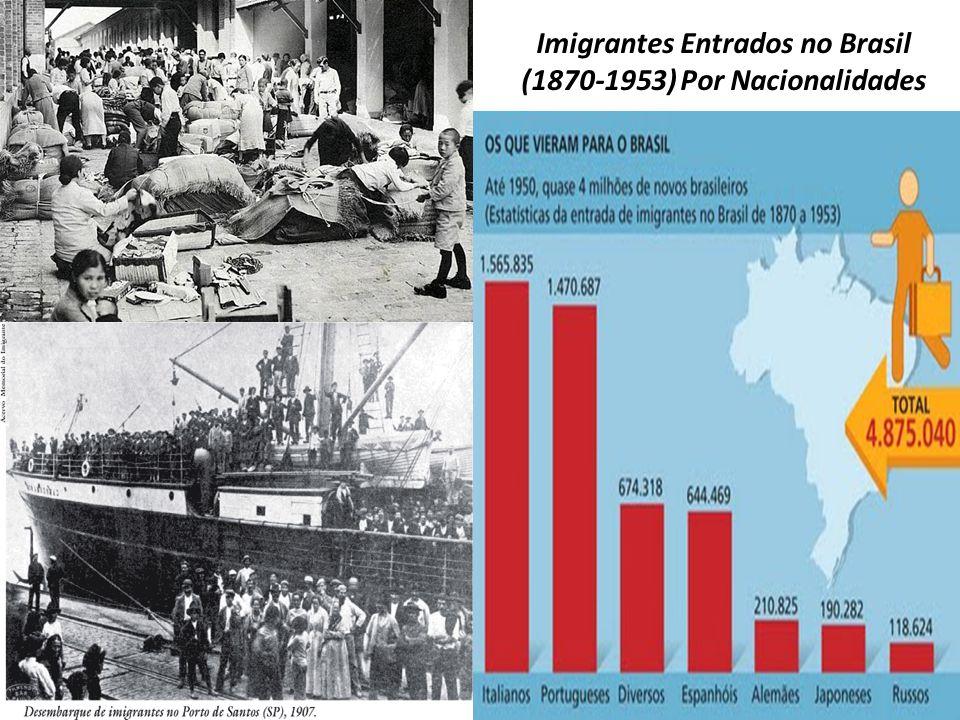 Imigrantes Entrados no Brasil (1870-1953) Por Nacionalidades