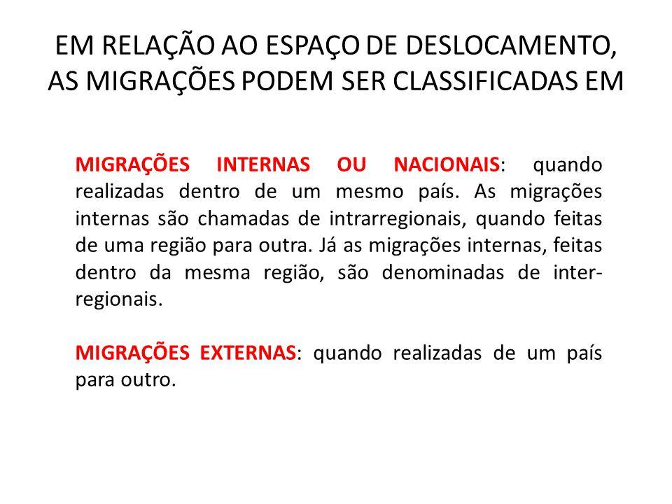 EM RELAÇÃO AO ESPAÇO DE DESLOCAMENTO, AS MIGRAÇÕES PODEM SER CLASSIFICADAS EM