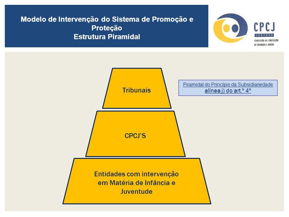 Modelo de Intervenção do Sistema de Promoção e Proteção