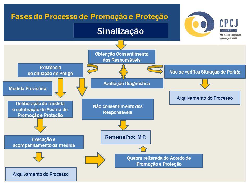 Sinalização Fases do Processo de Promoção e Proteção