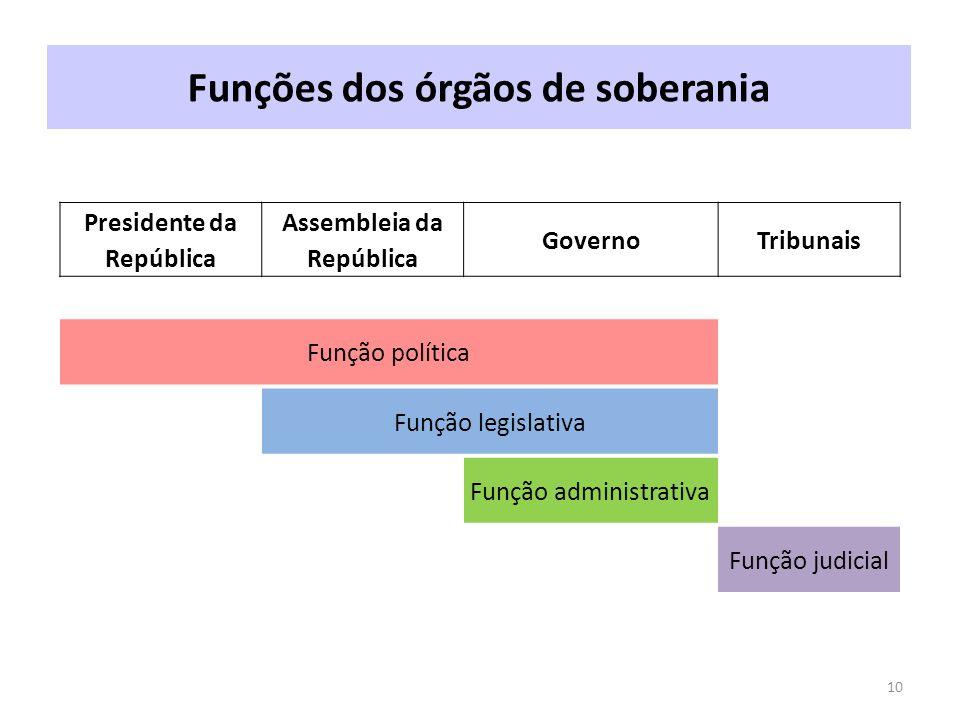 Funções dos órgãos de soberania