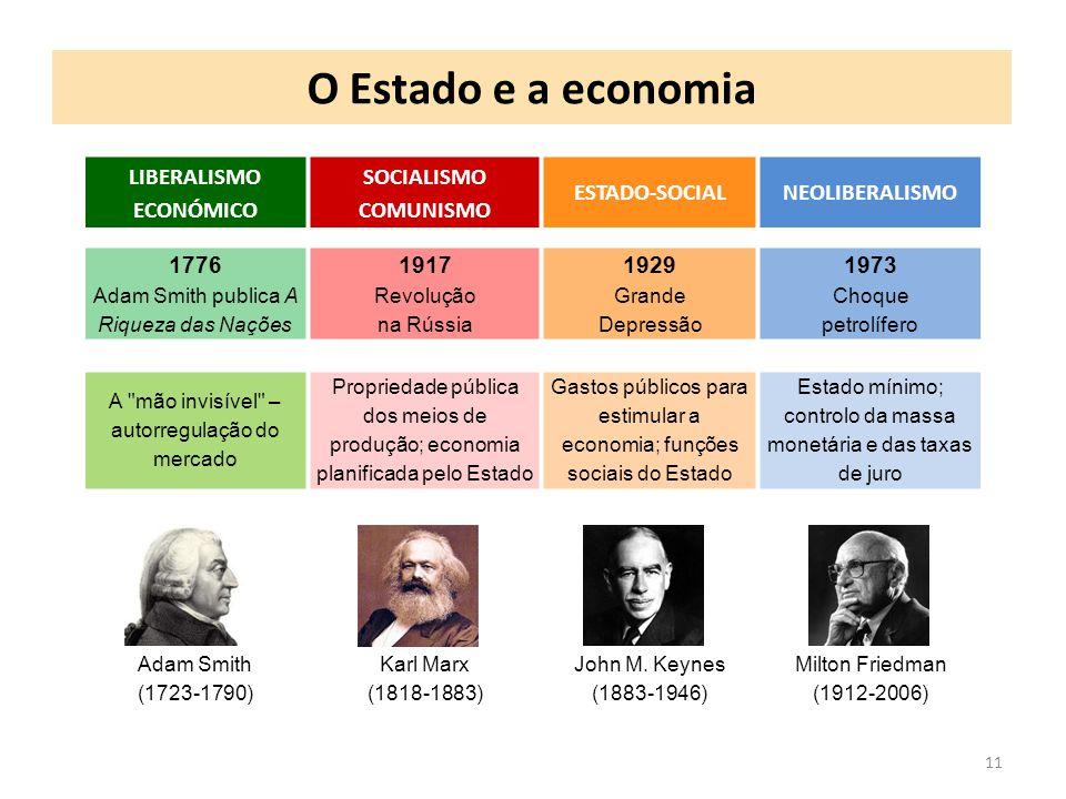 O Estado e a economia LIBERALISMO ECONÓMICO SOCIALISMO COMUNISMO