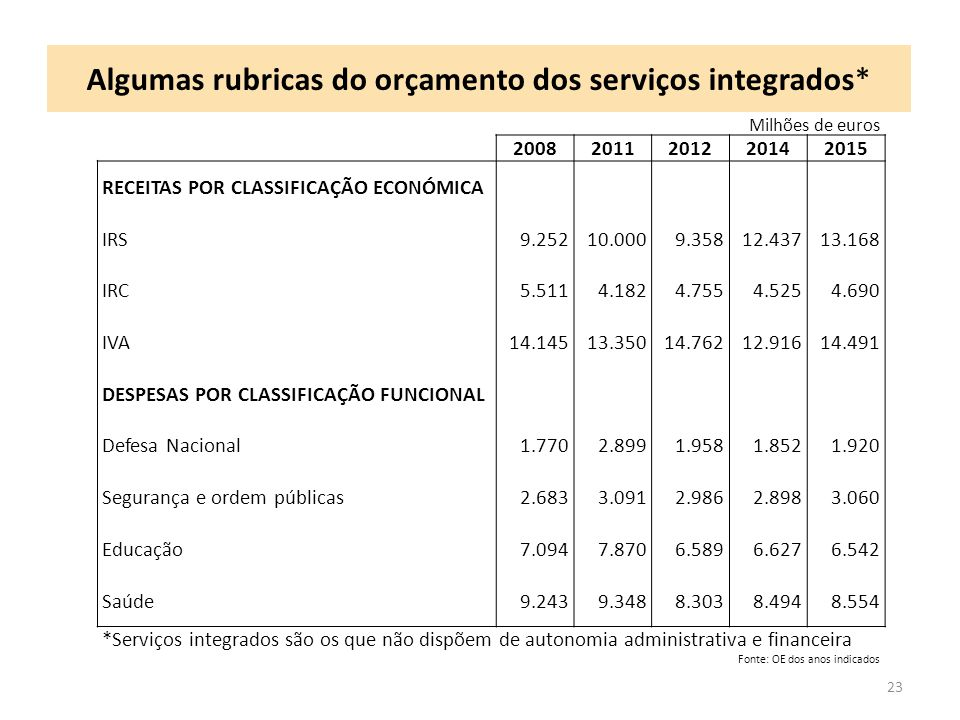 Algumas rubricas do orçamento dos serviços integrados*