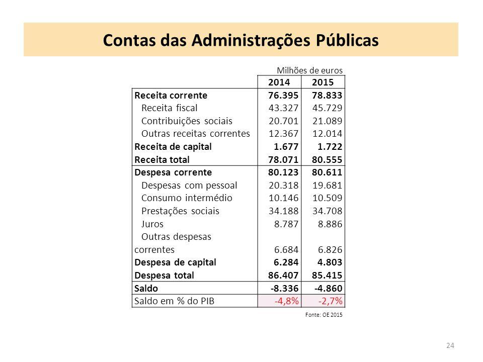 Contas das Administrações Públicas