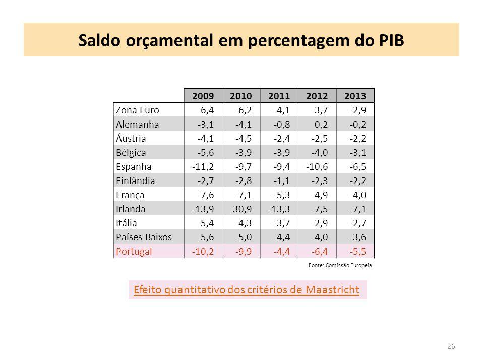 Saldo orçamental em percentagem do PIB