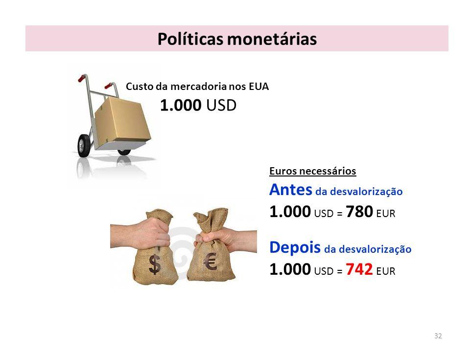 Políticas monetárias 1.000 USD Antes da desvalorização