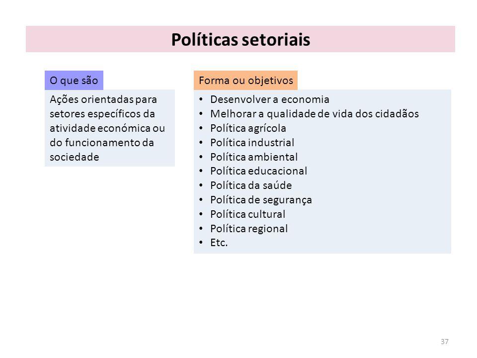 Políticas setoriais O que são Forma ou objetivos