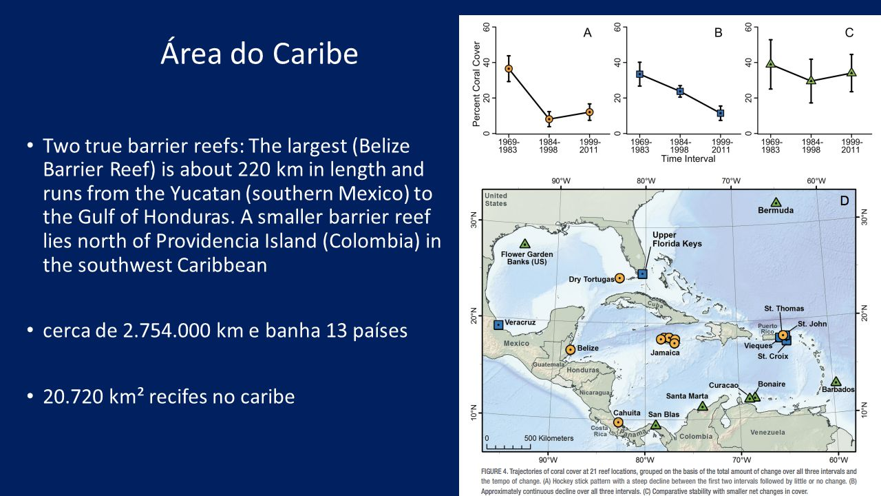 Área do Caribe