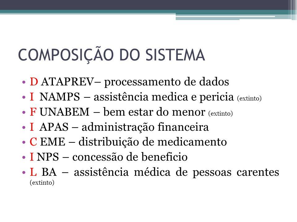 COMPOSIÇÃO DO SISTEMA D ATAPREV– processamento de dados