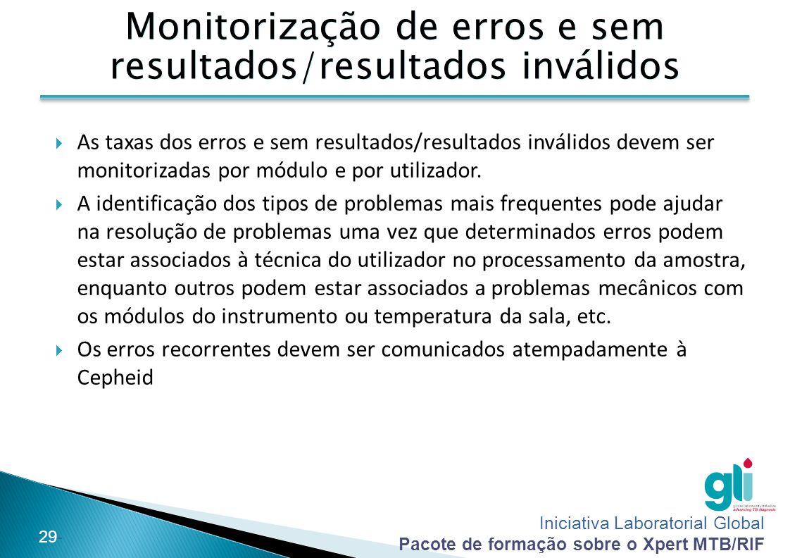 Monitorização de erros e sem resultados/resultados inválidos