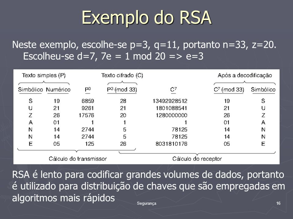 Exemplo do RSA Neste exemplo, escolhe-se p=3, q=11, portanto n=33, z=20. Escolheu-se d=7, 7e = 1 mod 20 => e=3.