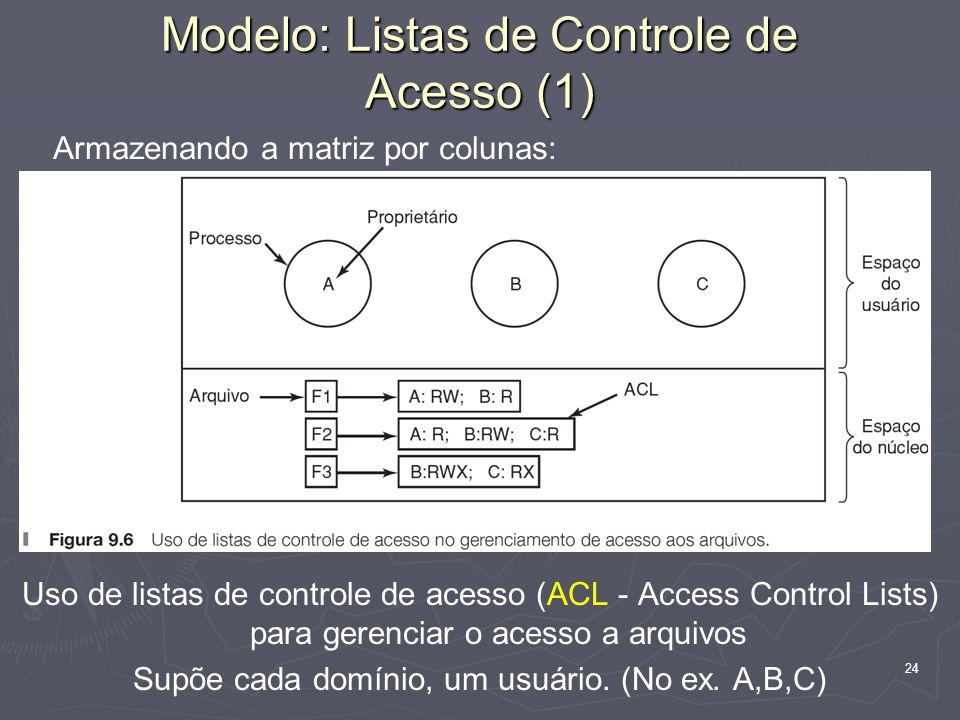 Modelo: Listas de Controle de Acesso (1)