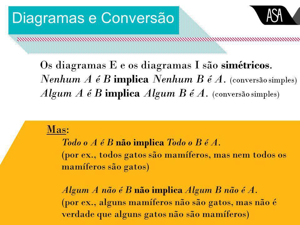 Diagramas e Conversão Os diagramas E e os diagramas I são simétricos.