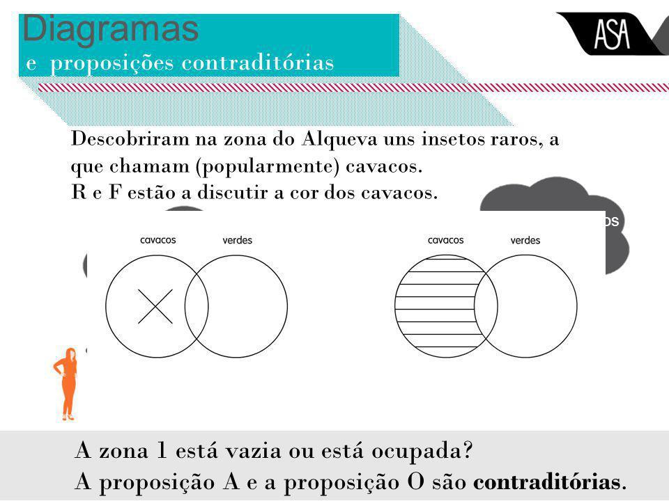 Diagramas e proposições contraditórias