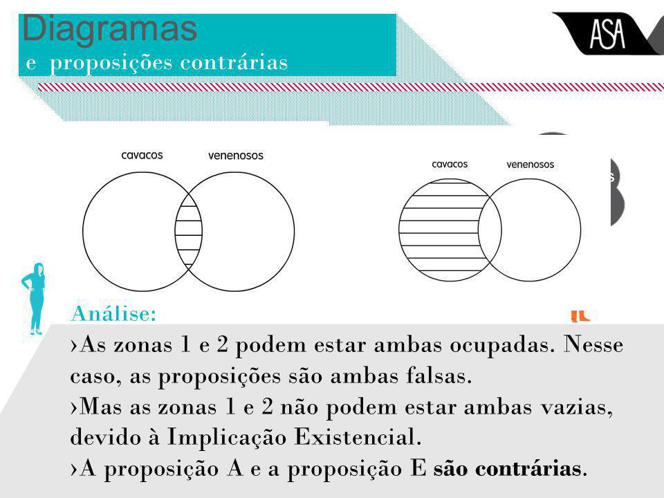 Diagramas e proposições contrárias Análise: