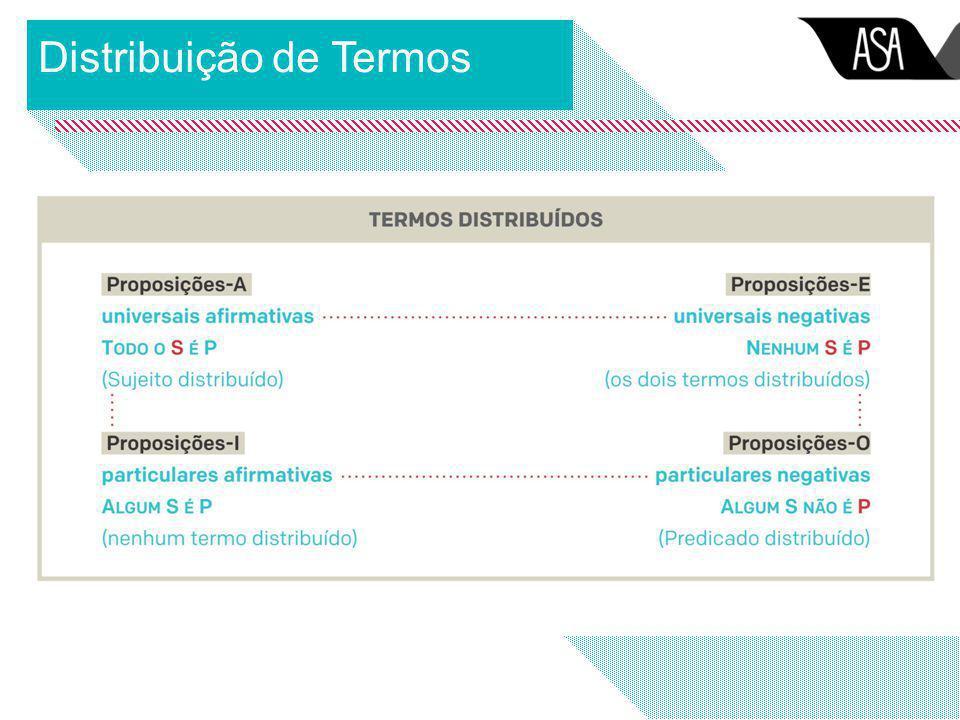 Distribuição de Termos