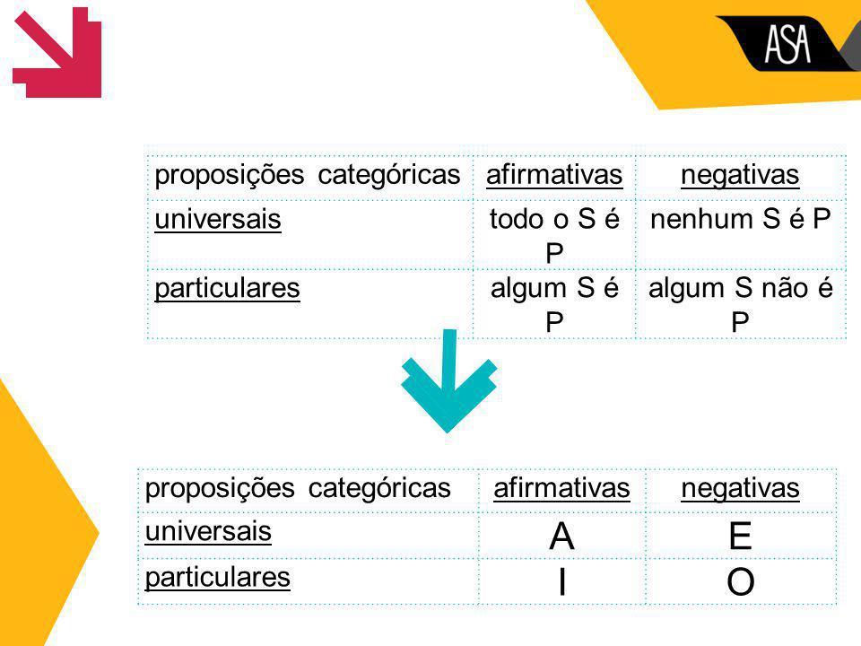 A E I O proposições categóricas afirmativas negativas universais