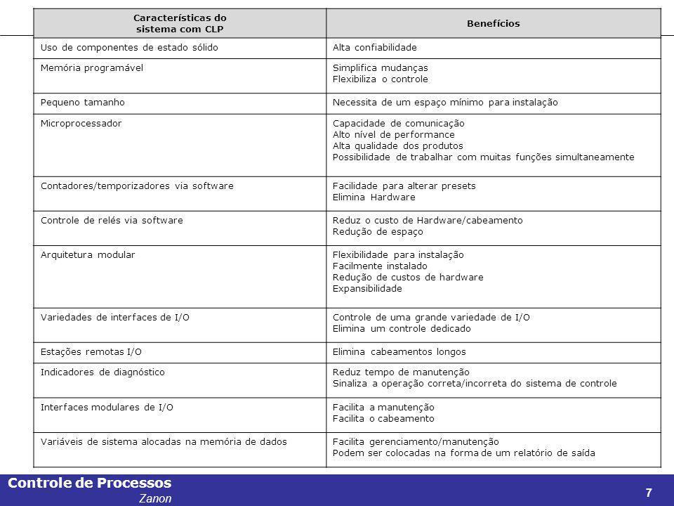 Características do sistema com CLP. Benefícios. Uso de componentes de estado sólido. Alta confiabilidade.