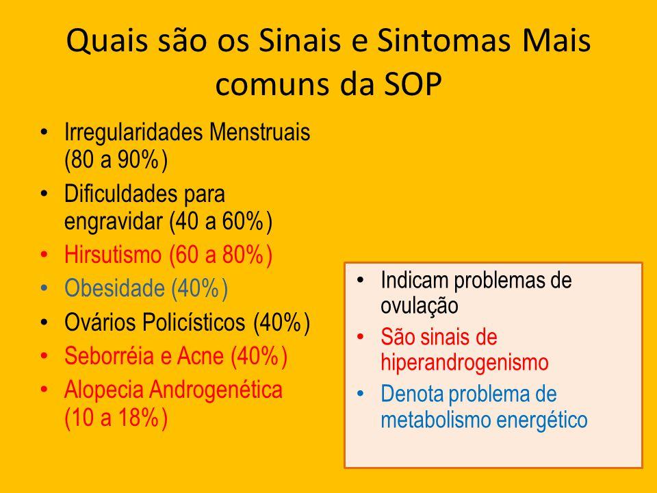 Quais são os Sinais e Sintomas Mais comuns da SOP