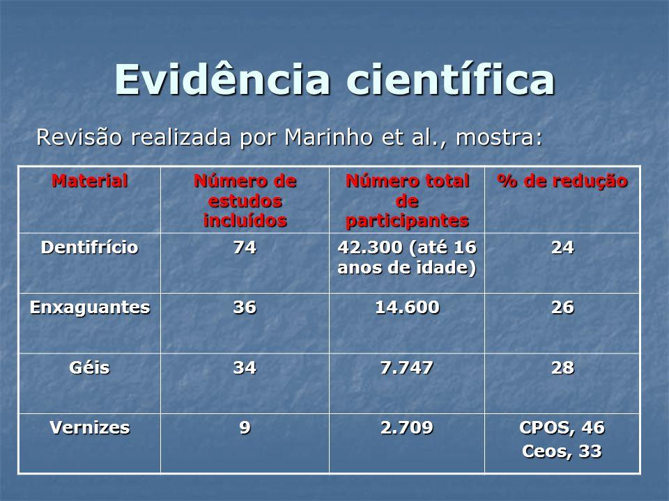 Número de estudos incluídos Número total de participantes