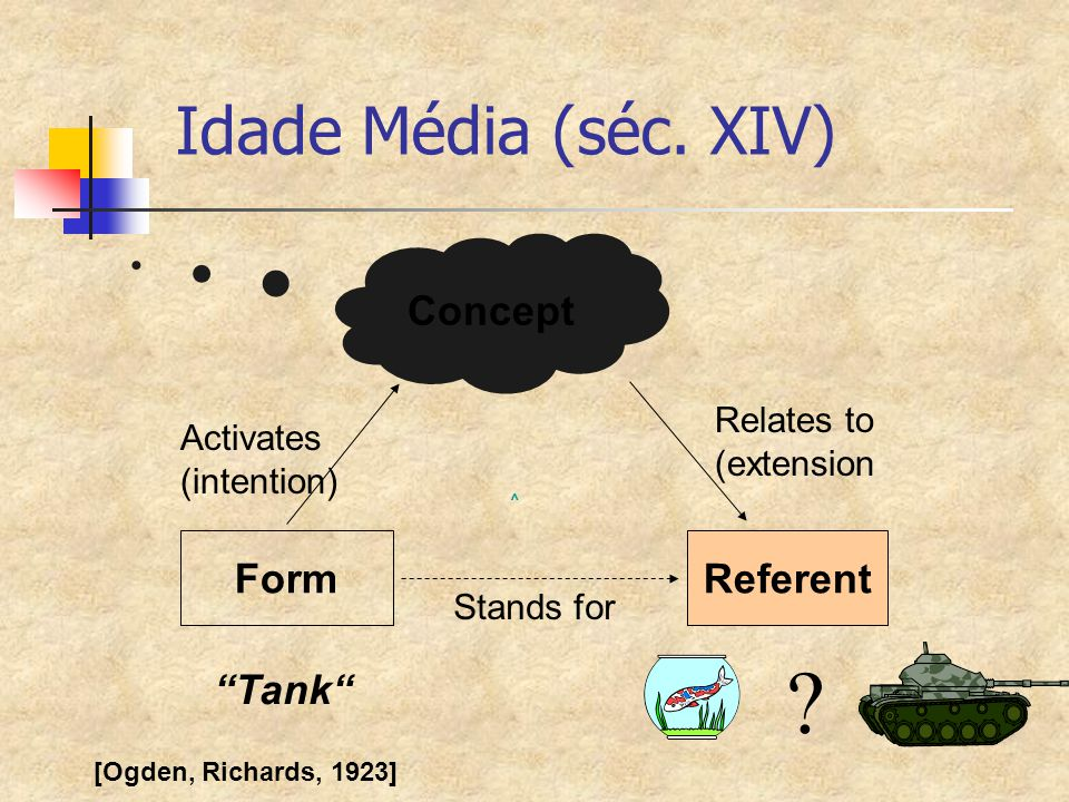 Idade Média (séc. XIV) Concept Form Referent Tank Relates to