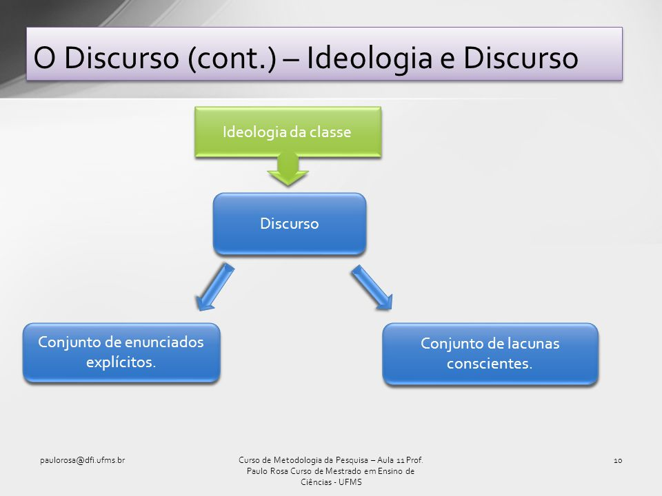 O Discurso (cont.) – Ideologia e Discurso