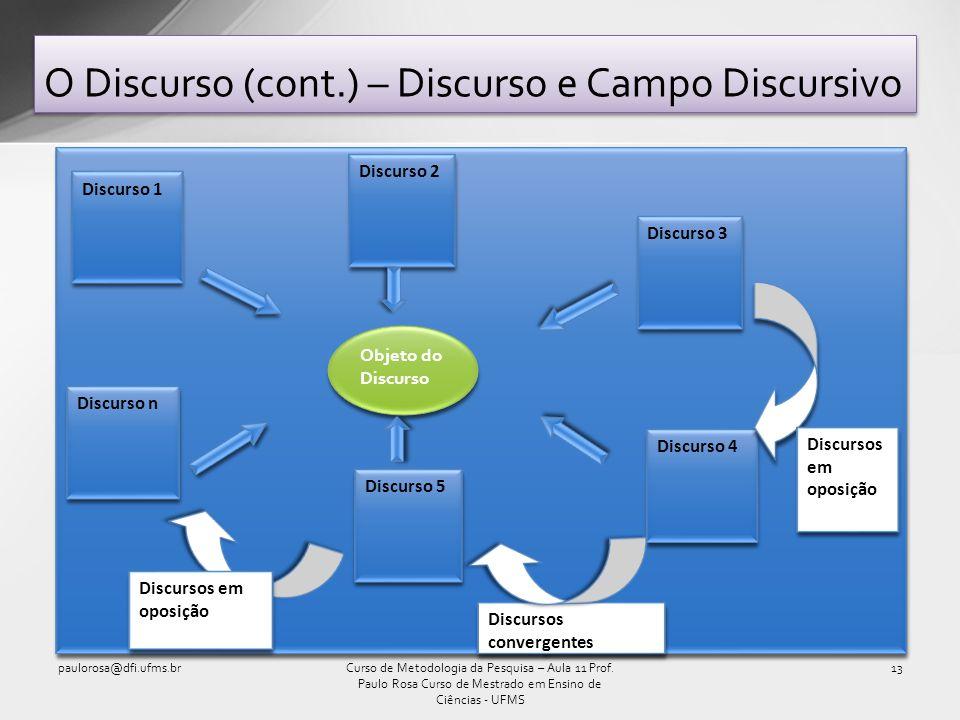 O Discurso (cont.) – Discurso e Campo Discursivo