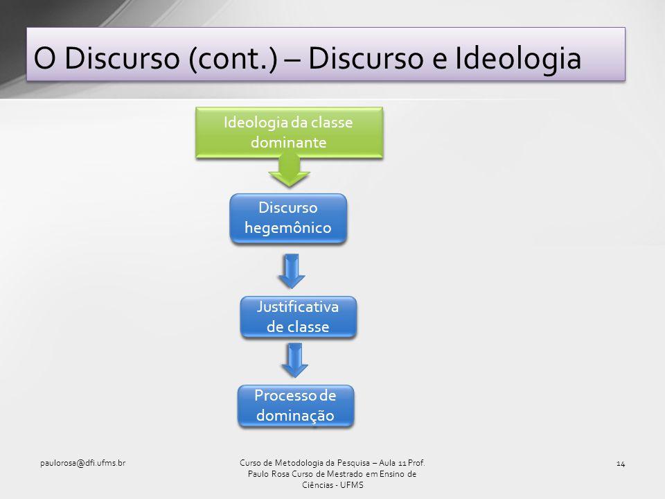 O Discurso (cont.) – Discurso e Ideologia