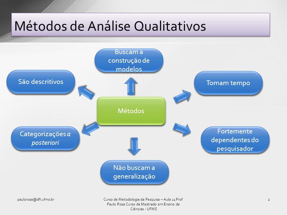 Métodos de Análise Qualitativos