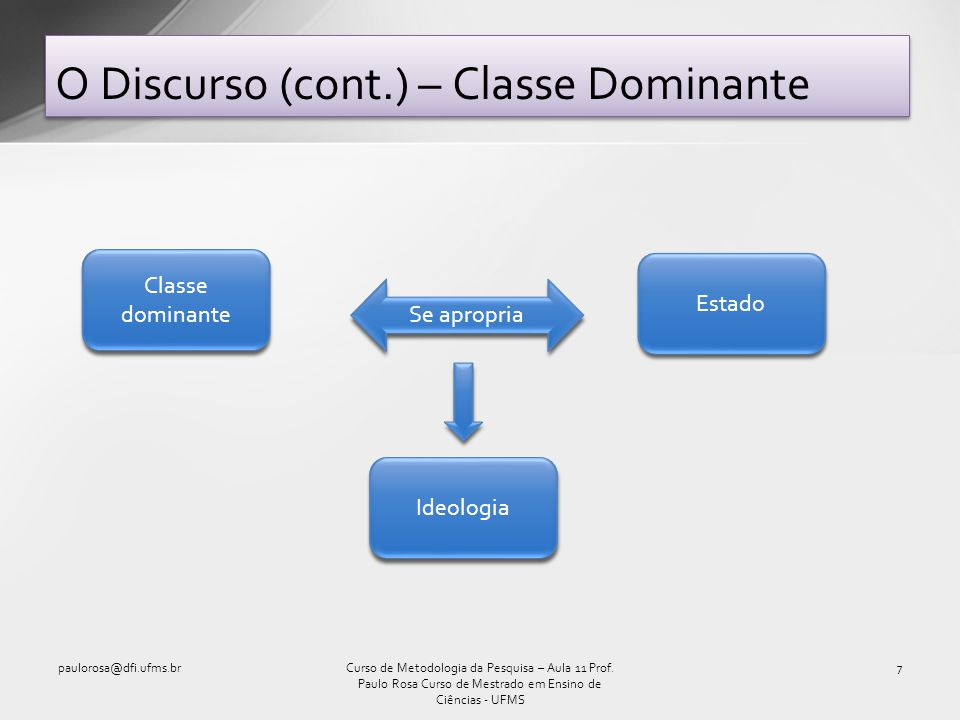 O Discurso (cont.) – Classe Dominante
